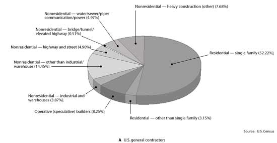 Figure 1-1 Construction Breakdown by Trade -- (A) U.S. General Contractors