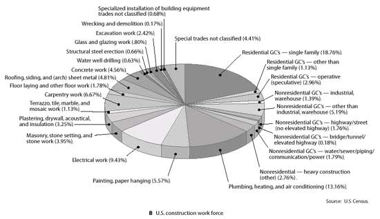 Figure 1-1 Construction Breakdown by Trade -- (B) U.S. Construction Work Force