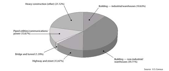 Figure 1-2 Work Specialty for Commercial Contractors
