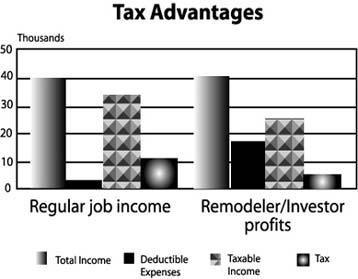 Figure 1-2 -- Tax Advantages